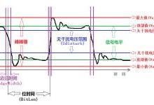 如何进行CAN信号质量评估?