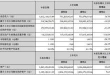 锐科激光2019上半年盈利2.2亿 同比下降15.25%