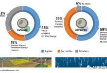 可再生能源及就业:2019年度回顾