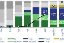 能源转型与石油公司的艰难抉择