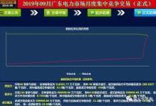 广东9月竞价:价差 -29.50厘/千瓦时