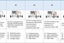深度解析比亚迪第三代插电混动双模技术(DM3.0)
