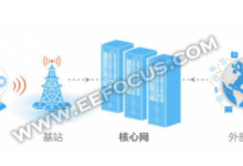 一文说清5G宏基站改造这件事