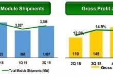 组件出货3.4GW 晶科公布二季度财报