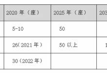 长三角氢能产业规划里的八大商业机会