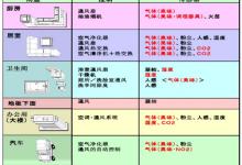 空气质量传感器——TGS2600应用技术解决方案