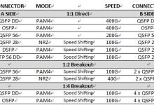 Credo宣布HiWire有源电缆量产供货,AEC标准化与认证联盟成立