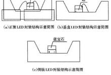 绿色照明简史系列之半导体照明(二)