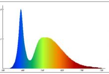 绿色照明简史系列之半导体照明(五)