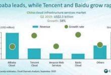 Canalys发布Q2中国公有云市场:阿里云稳居榜首,百度异军突起