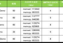 嵌入式A7平台AWTK性能实测