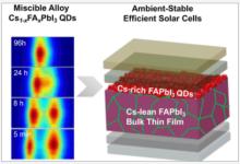 西安交大钙钛矿电池研究取得新进展