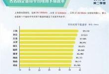 中国宽带速率排名:上海、北京、江苏位列前三