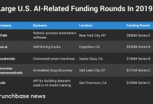 2019年AI初创企业已融资66.2亿美元