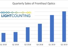 2019年无线前传光模块市场将达到8亿美元