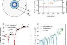 我国首次实现光学轨道角动量光的非线性操控