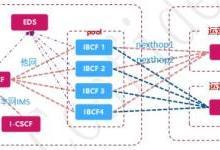 加速推进全程全网