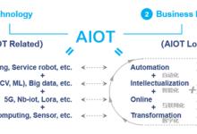 光大控股艾渝:AIOT进化论——拥抱智能化时代的战略引擎