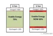 为什么电动汽车电池不能精确显示电量?