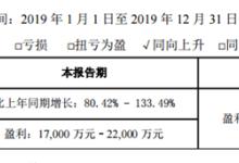 真巨頭!雄韜股份去年利潤預增最高133%