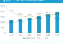 中国半导体产业何时出现巨头公司?
