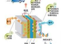 氢燃料电池飞机中热导式气体传感器用于监测氢气含量
