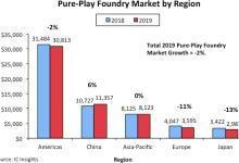 中国成晶圆代工市场唯一亮点