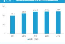 奔驰全球销量达245.6万辆,连续9年刷新纪录