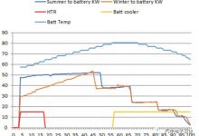 Bolt EV 的充电温控系统与升级