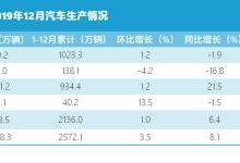 中汽协:2019年汽车销量2576.9万辆,同比跌超8%