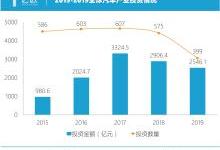 2020汽车产业投资趋势