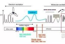 EOS将在TCT 2020亚洲展推出一氧化碳激光烧结技术(FDR)