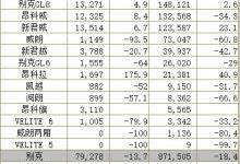 2019车企前十强:仅3家成正增长,本田成最大赢家