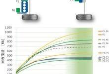 AVL开发市内零排放48V插电式混合动力车的组合动力系统