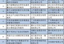 35家工业互联网平台创新应用案例名单