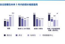 最新报告:中国企业混合云部署将领跑全球