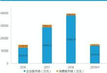 紫晶存储产能闯关:市场技术干柴烈火 只待资本东风