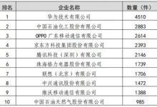 2019年中国专利授权排名:华为榜首,中兴、OPPO、vivo进前十