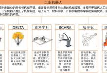 一文看懂工业机器人产业链