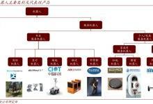 深度剖析:AI和5G催生新品类服务机器人