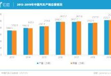 中國從汽車大國到汽車強國,還有多遠?