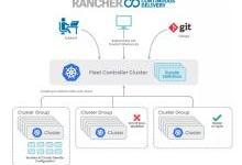 Rancher 2.5发布,边缘集群的大规模GitOps