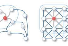 机器学习实战:GNN(图神经网络)加速器的FPGA解决方案