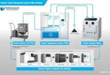 华曙高科推出新的SLS激光烧结聚合物粉末管理系统