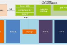 安谋中国首款ISP处理器面世