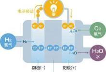 可燃气体传感器模块对机房蓄电池产生氢气情况的检测