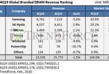 最新DRAM内存市场调查