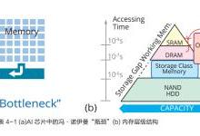AI芯片产业仍在初期 国产问鼎全球并非遥遥无期