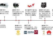 """高視科技""""三駕馬車"""":讓市場、技術、資本助力中國智造升級"""