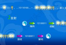 陈雄斌:可见光通信技术及应用场景的思考